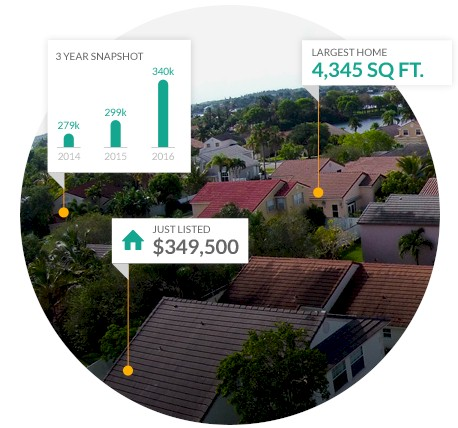Super Free Report on Your Home's Value